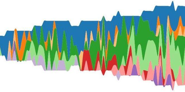 datavisualisation-d-un-siecle-de-prix_voir lien kaoutar harchi